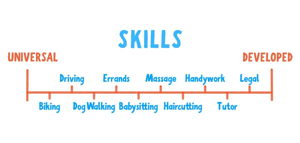 on demand app jobs skills scale